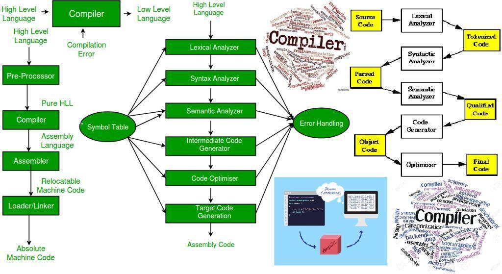 اصول طراحی مترجم (کامپایلر: Compiler)