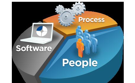 آزمون اول طراحی نرم افزار-محصول و فرآیند