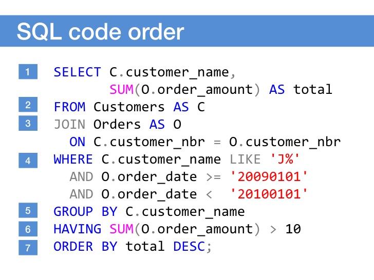 آزمون پرس و جو نویسی در SQL